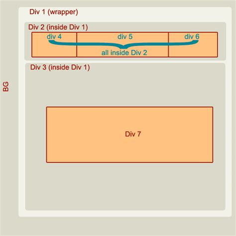 html - DIVs inside another DIV inside another DIV with CSS