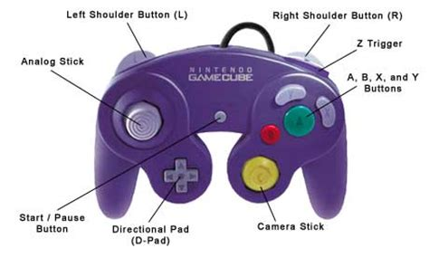 Where is the Z button for Gamecube Games?