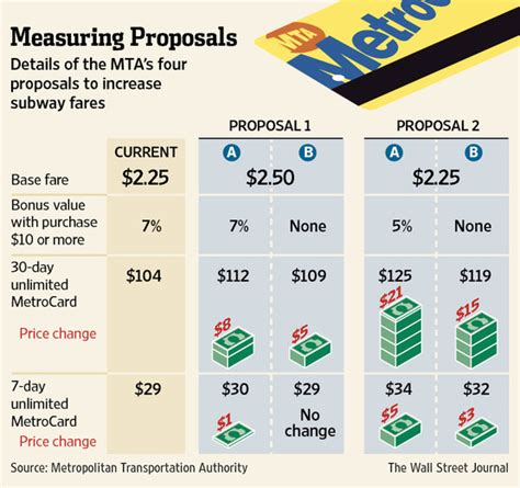 MTA Fare Increase: Which Proposal Would You Pick