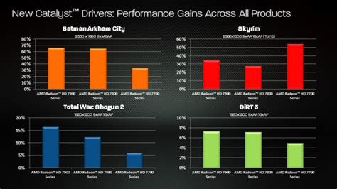 AMD rethinks driver strategy for graphics, halts monthly