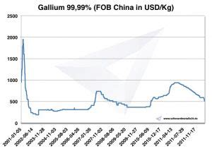 Gallium Price, Occurrence, Extraction, Use | Institute for