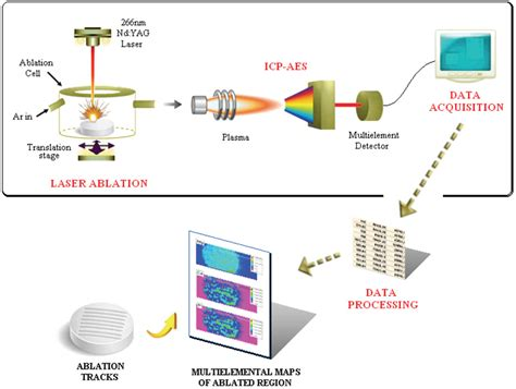 Laser ablation ICP atomic emission spectrometry: a new