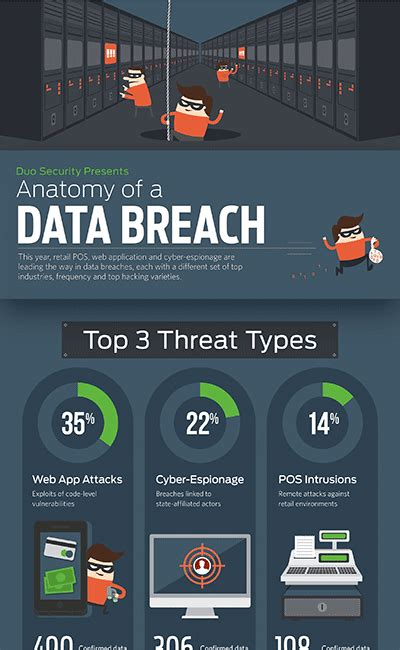 Duo: Data Breach Report 2014 | Duo Security